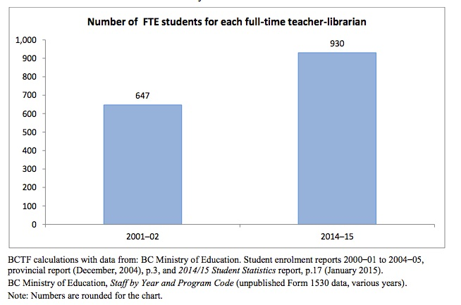 BC Teacher-Librarians: Looking Back and Moving Forward