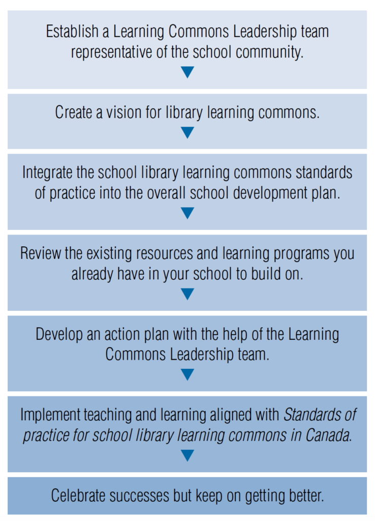 Leading Learning Process for Success