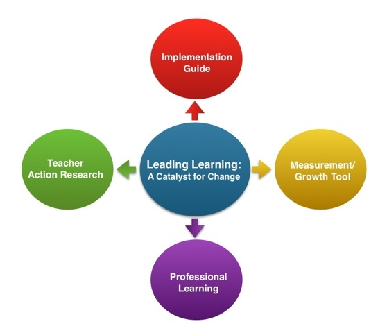 Leading Learning Catalyst for Change